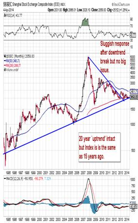 http://stockcharts.com/c-sc/sc?s=$SSEC&p=M&yr=20&mn=0&dy=0&i=p78603997503&a=338155226&r=1396789556039