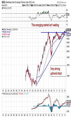 http://stockcharts.com/c-sc/sc?s=$BSE&p=M&st=1990-07-13&en=(today)&i=p63848639666&a=277530125&r=1396789606047