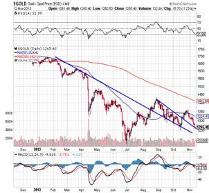 http://stockcharts.com/c-sc/sc?s=$GOLD&p=D&yr=1&mn=0&dy=0&i=p27163996205&a=323438098&r=1384298929129
