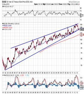 http://stockcharts.com/c-sc/sc?s=$USB&p=M&st=1980-07-13&en=(today)&i=p17206863323&a=273626798&r=1384301575105