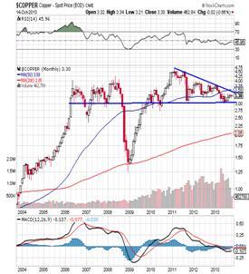 http://stockcharts.com/c-sc/sc?s=$COPPER&p=M&yr=10&mn=0&dy=0&i=p38674516184&a=318139370&r=1381822274116