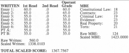 Scores from my first attempt at the California bar exam