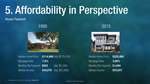 Affordability in Perspective