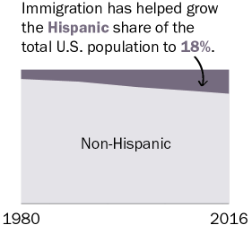 Immigration has helped grow the Hispanic share of the total U.S. population to 18%.