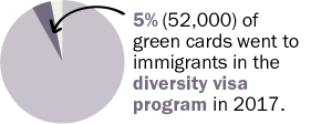 5% of green cards went to immigrants in the diversity visa program in 2017.