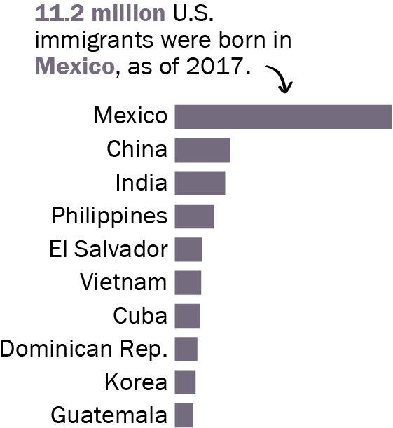 11.6 million U.S. immigrants were born in Mexico, as of 2016.