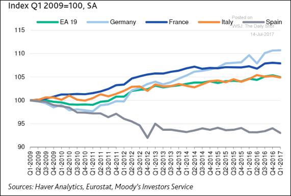 Kosten per Arbeiter in der Eurozone
