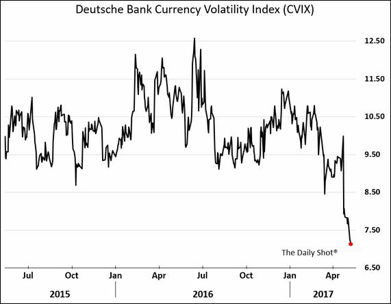 Die Volatilität an den Devisenmärkten nach der Wahl in Frankreich