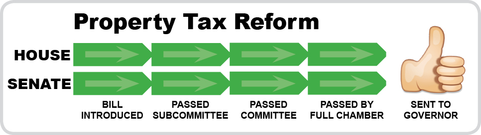 Property Tax Reform - Sent to Governor