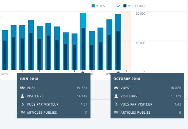 Statistiques de fréquentation du site Web
