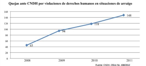 Quejas ante CNDH por violaciones de derechos humanos en situaciones de arraigo
