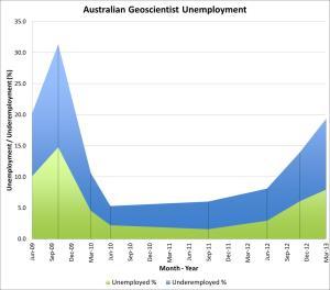 Geoscientist Employment
