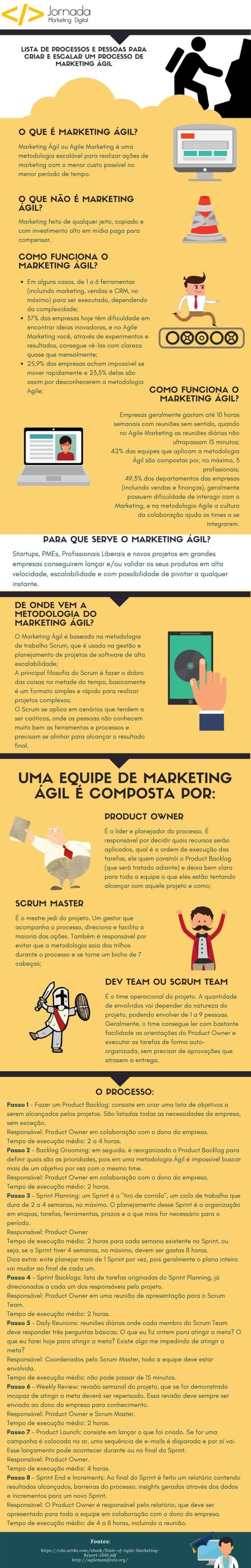 Infográfico de Marketing Ágil para Startups