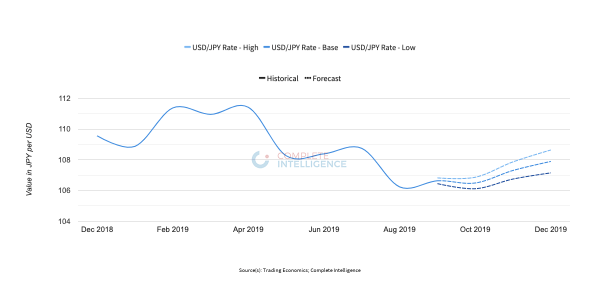 USD/JPY Rate Forecasts Until Dec 2019