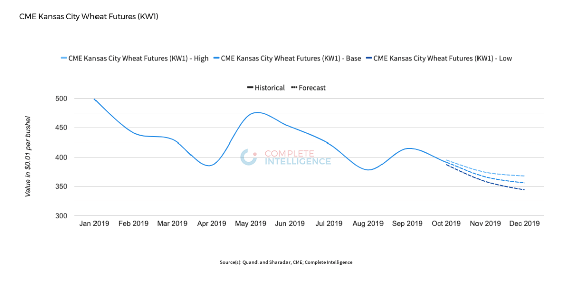 CME Kansas City Wheat Futures price forecast through December 2019