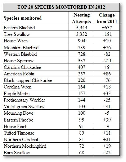 Top 20 Species Monitored in 2012