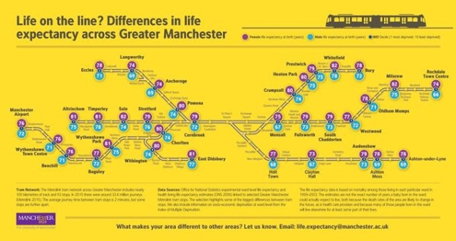 Life on the line Academics from The University of Manchester have created a map based on the region's Metrolink tram network, which has revealed the striking differences in life expectancy across Greater Manchester.
