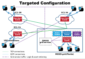 MOSES Intel DSG Wire Diagram by Dr. Kitty Liu, Intel Research and Douglas Maxwell, USARL