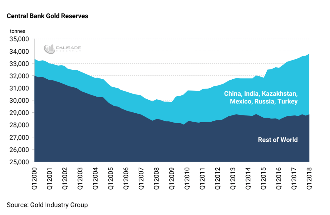 area chart of China, India, Kazakhstan, Russia, and Turkey central bank gold reserves versus the rest of world, since 2000
