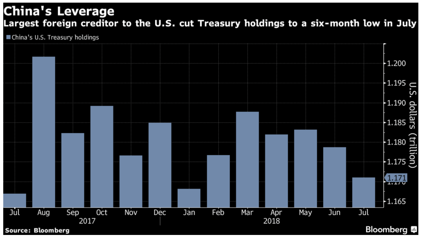 bar chart goes back to July 2017 and shows China has cut U.S. treasury holdings to the lowest level in six months