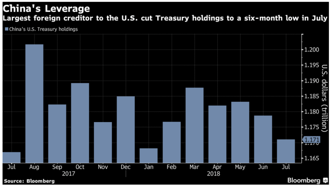 China Continues To Dump U.S. Treasuries