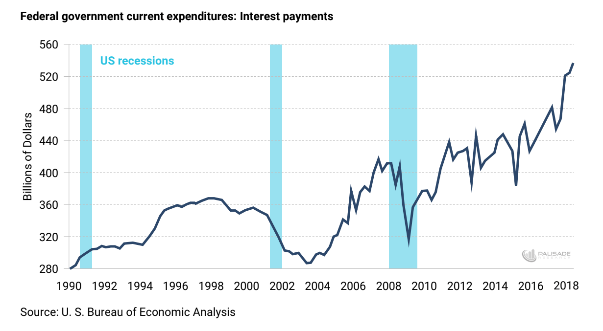 line chart of rising U.S. federal government interest payment expenditures since 1990