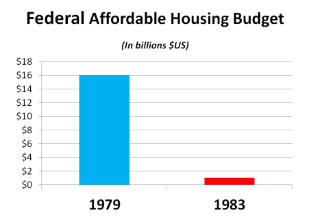 There was an over 90% reduction in affordable housing dollars.
