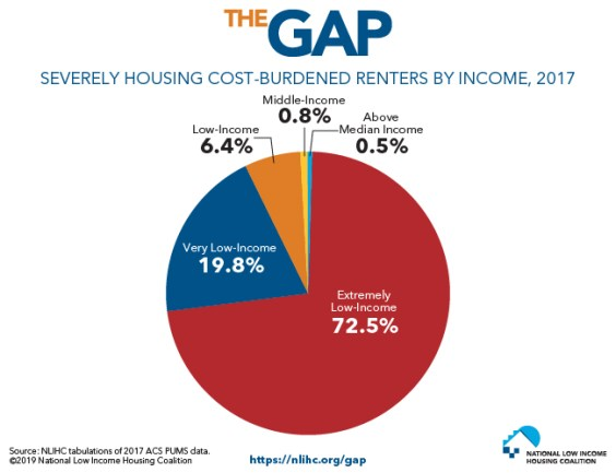 Severely Cost-Burdened Renters by Income, 2017