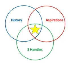History + Aspirations + 3 Handles = your personal brand