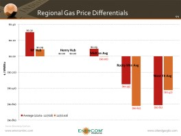 Regional Natural Gas Price Differentials