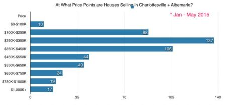 Selling Price Points - Albemarle + Charlottesville