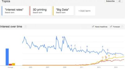 interest rates, 3D printing and Big Data