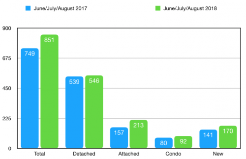 June, July, August Sold in Charlottesville + Albemarle