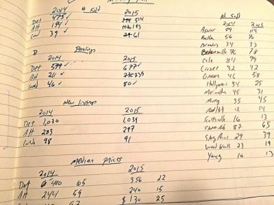Albemarle County Market Data - 1st Half 2015