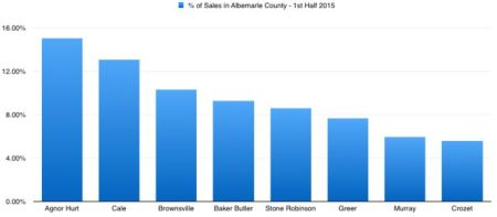 % of Home sales by Elementary School District in Albemarle