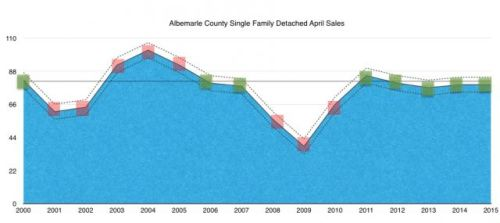 Albemarle Single Family April Home Sales
