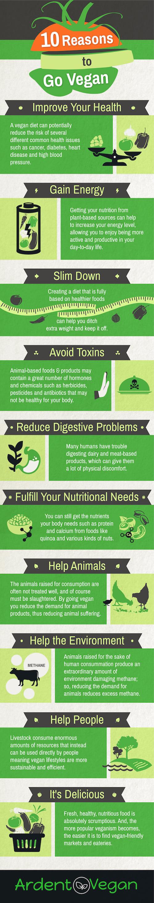 10-reasons-to-go-vegan