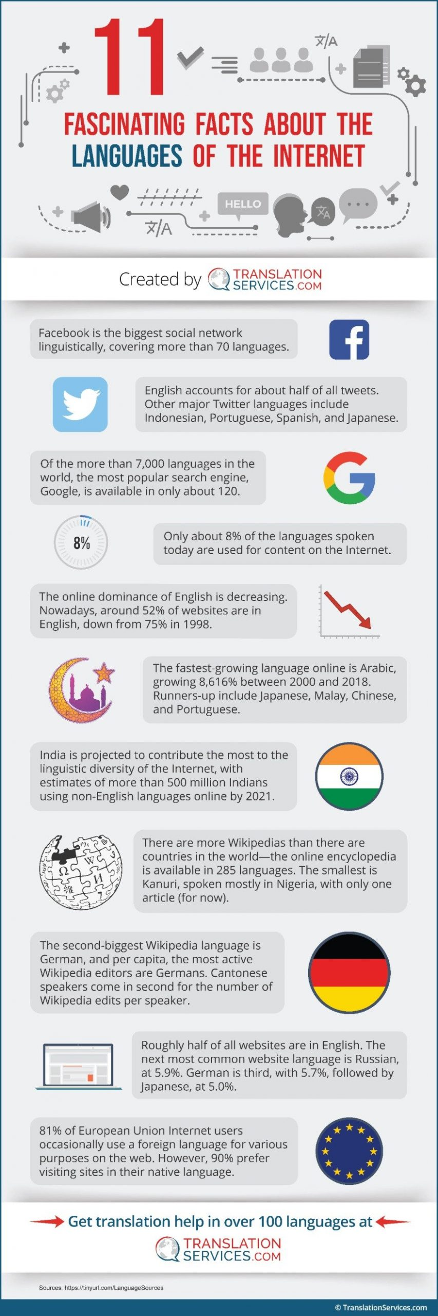 11 Fascinating Facts About the Languages of the Internet