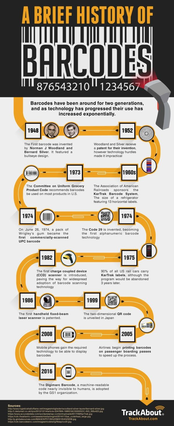 A-brief-history-of-barcodes-infographic-galleryr