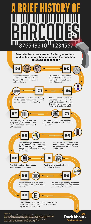 Barcodes: A Brief History
