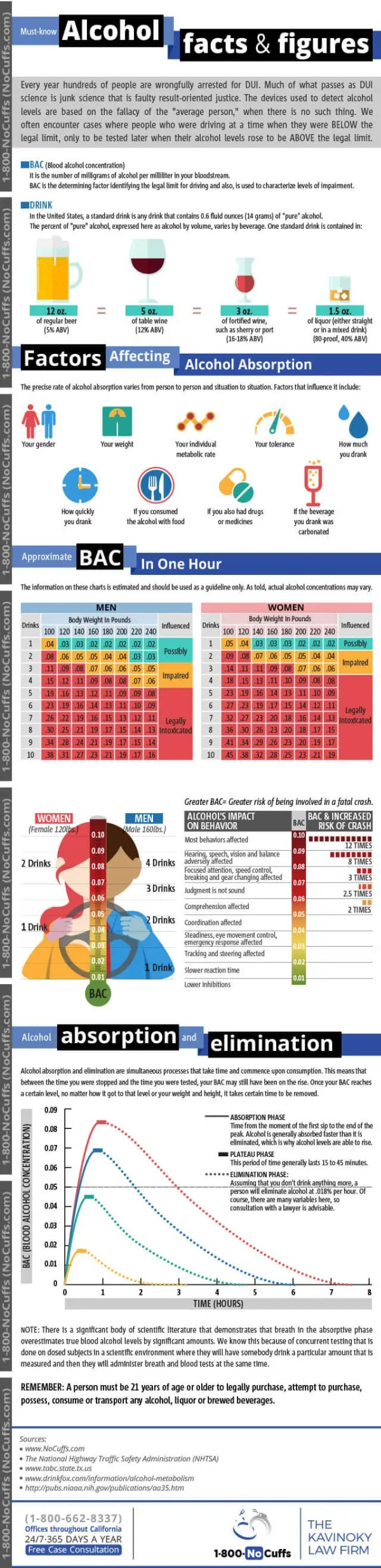 Alcohol-Levels-Changing-Over-Time-infographic