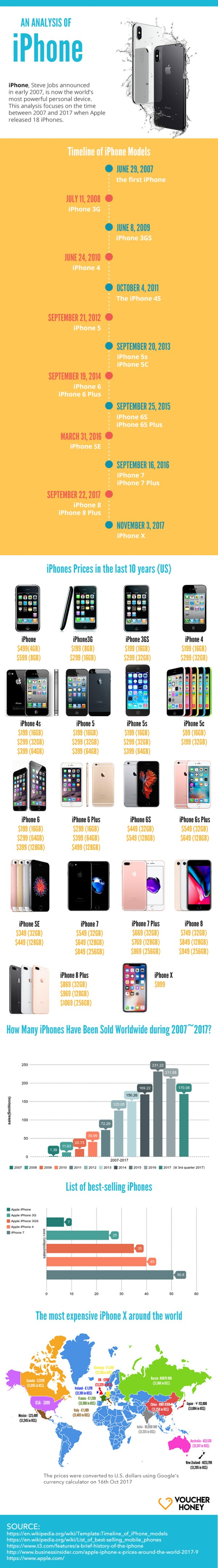 Analysis of the iPhone-infographic-galleryr