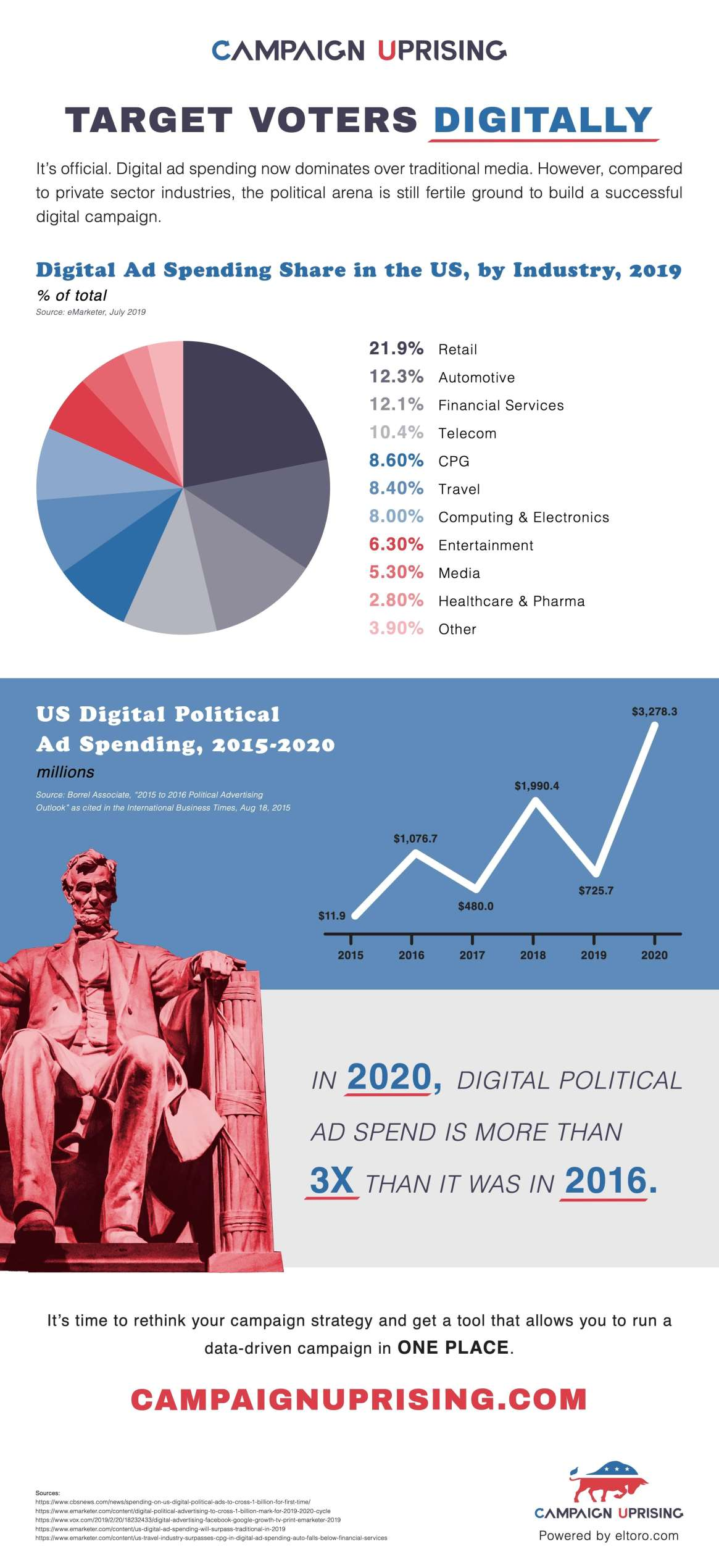 Analyzing Digital Advertising Spends in 2019 by Industry