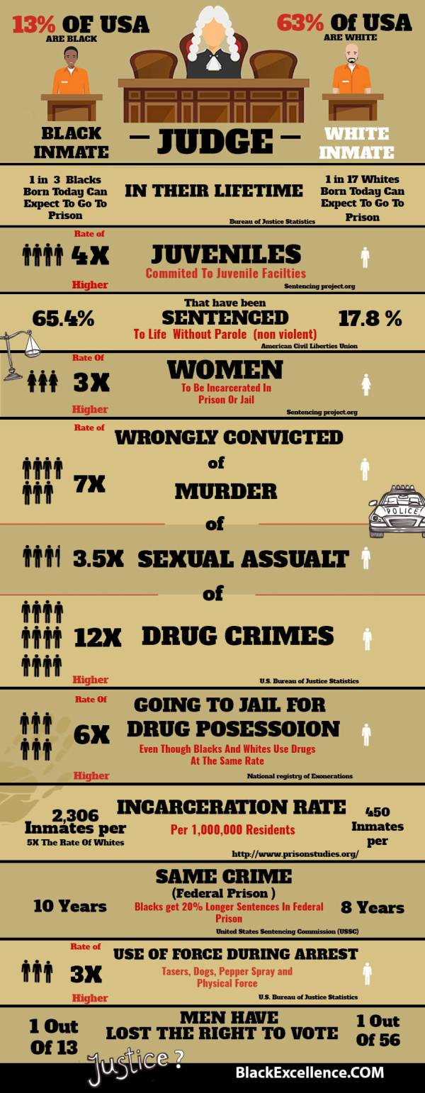Black-Incarceration-Rates-infographic