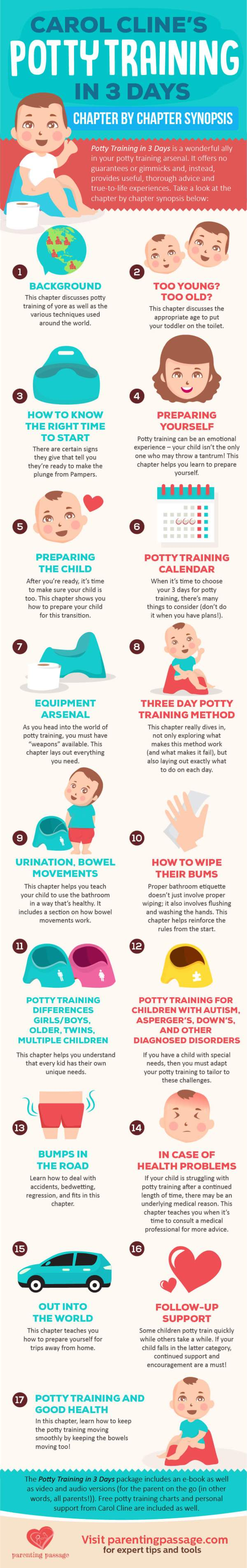 Carol-Cline-Potty-Training-in-3-Days-Synopsis-infographic