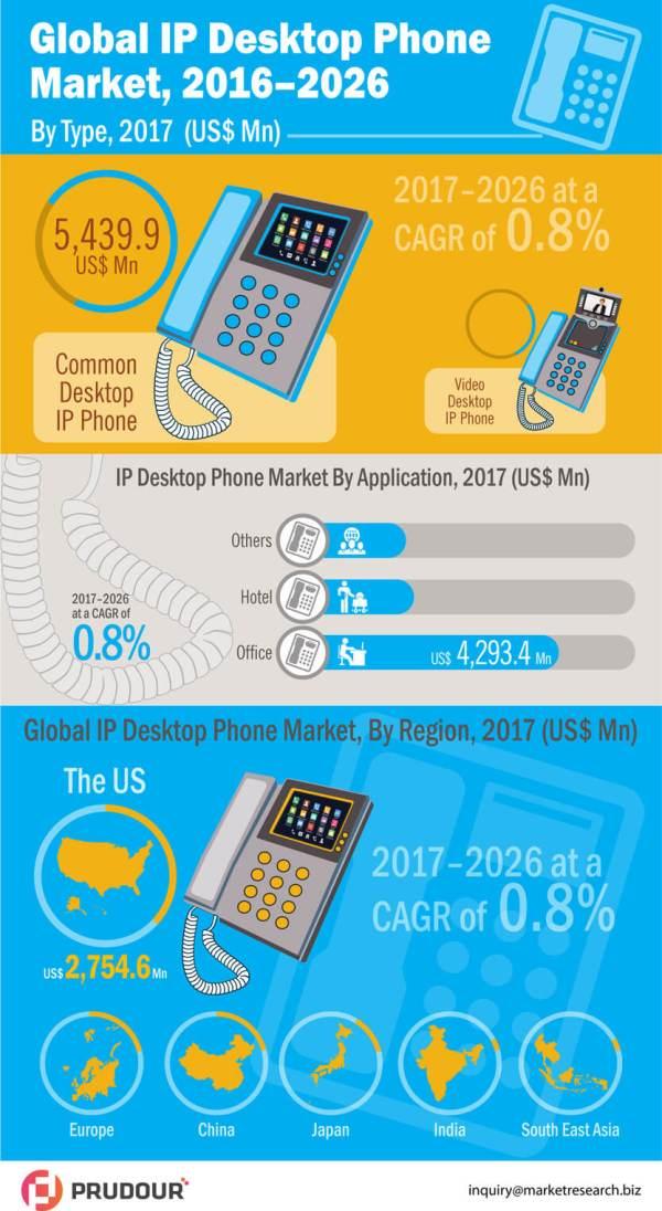 Desktop-IP-Phones-Market-infographic