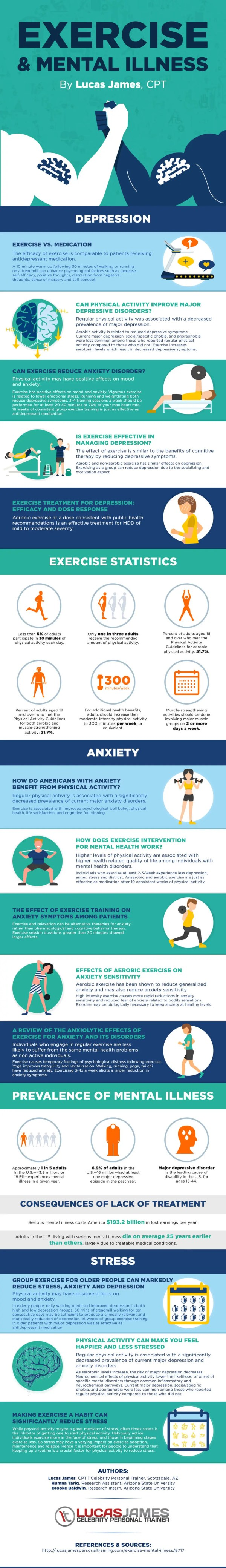 Excercise-Mental-Illness-Infographic-Lucas-James-1