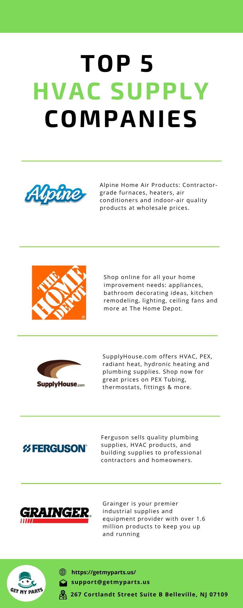 Top 5 HVAC Supply Companies [INFOGRAPHIC]