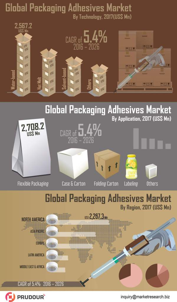 Global-Packaging-Adhesives-Market-infographic