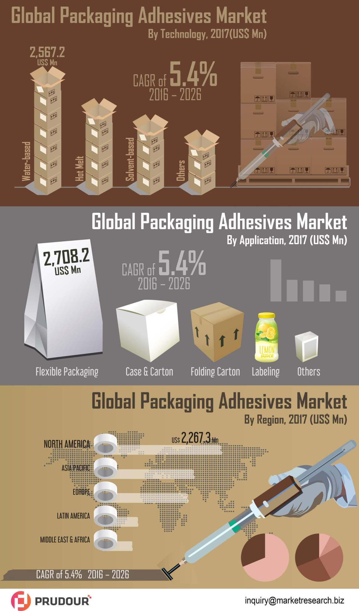 CAGR Of 5% : Global Packaging Adhesives Market about to hit CAGR of 5% from 2017 to 2026